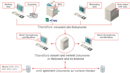 digitalisierung-workflow-therefore